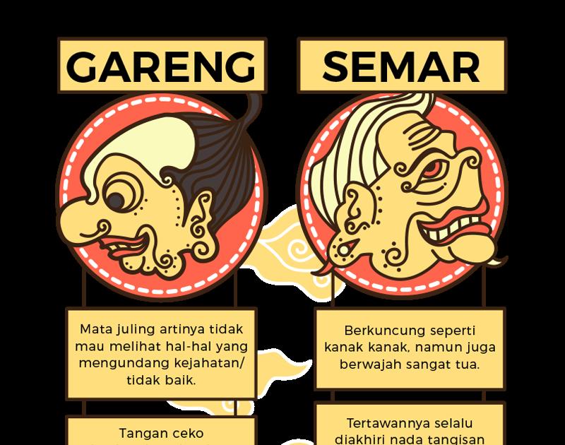 Gambar Kata Kata Jawa Semar Infografis Tokoh Wayang Semar Dan Gareng Merahputih Cerita Motivasi Dan Kisah Renungan Hidup Gambar Kata Gambar Lucu Infografis