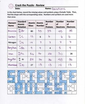 Chemistry Review Coloring Pages Editable Chemistry Worksheets Chemistry Review Practices Worksheets