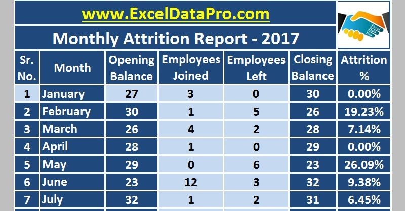 Download monthly employee attrition report excel template just enter the counts of employees joined and also rh pinterest
