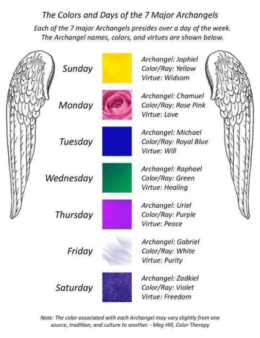 The Colors And Days Of 7 Major Archangels Archangels Archangel Prayers Healing Angels