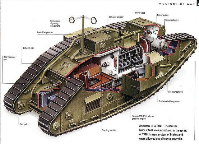 1918 Mark V Tank Interior