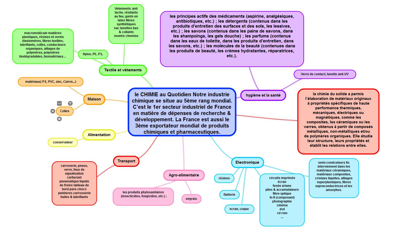 Souvent Introduction aux domaines de la chimie et de la physique | eau  OP82