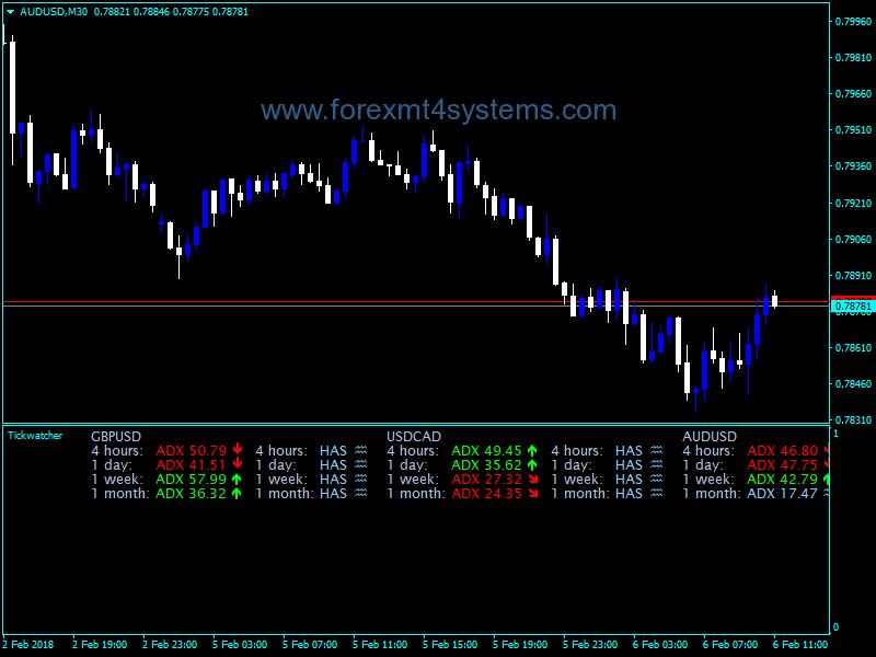 Forex Tick Watcher Dashboard Indicator Forex Swing Trading Ticks