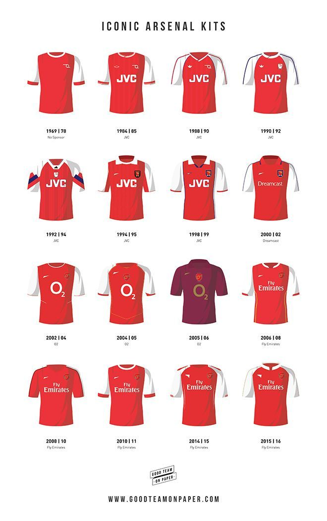 ca420461a Some of the the most iconic kits that Arsenal players have worn throughout  the rich history of the club. The strips range from the 1960 s right up  through ...