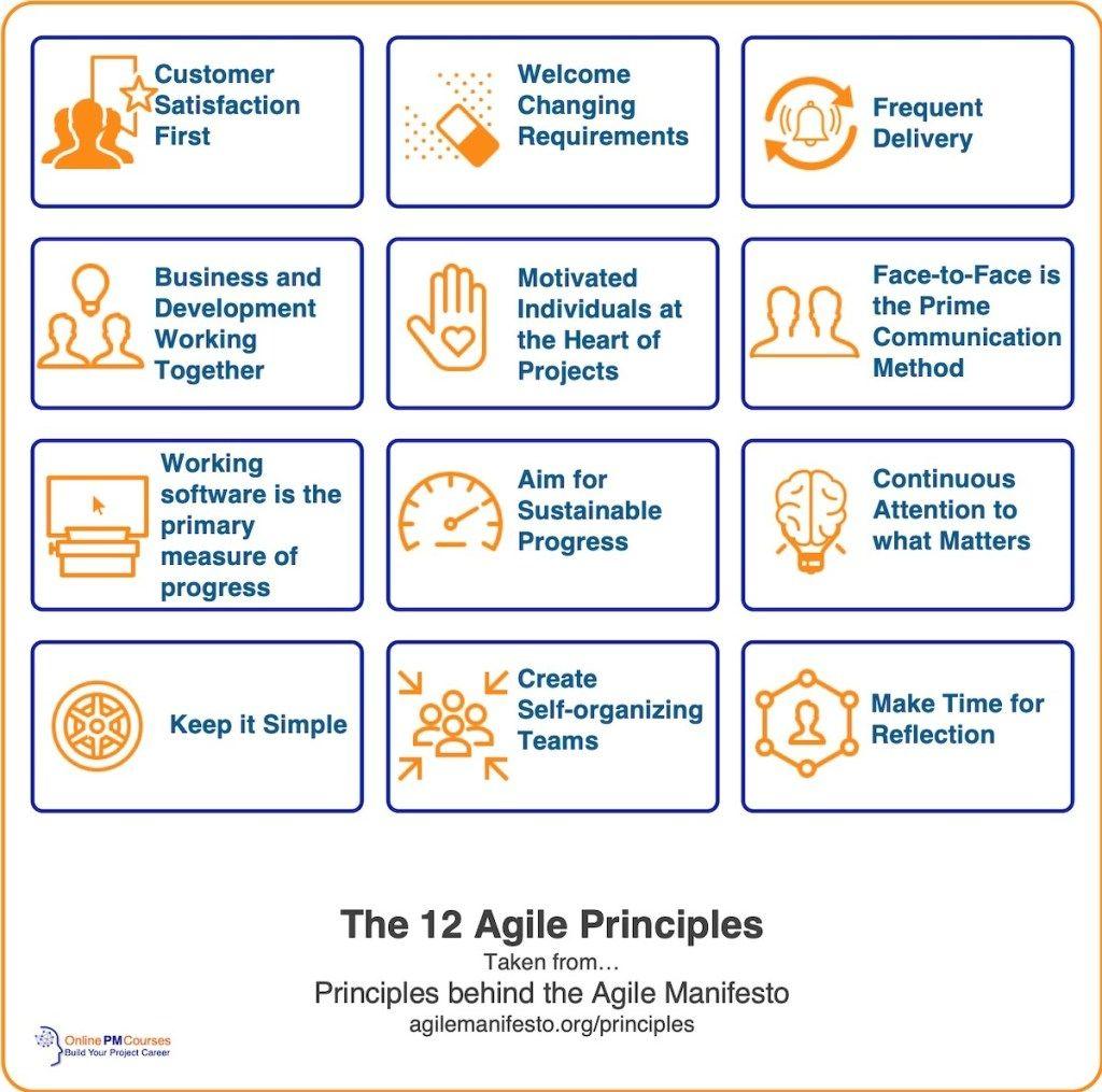Agile Principles The 12 Keys to Adaptive Project