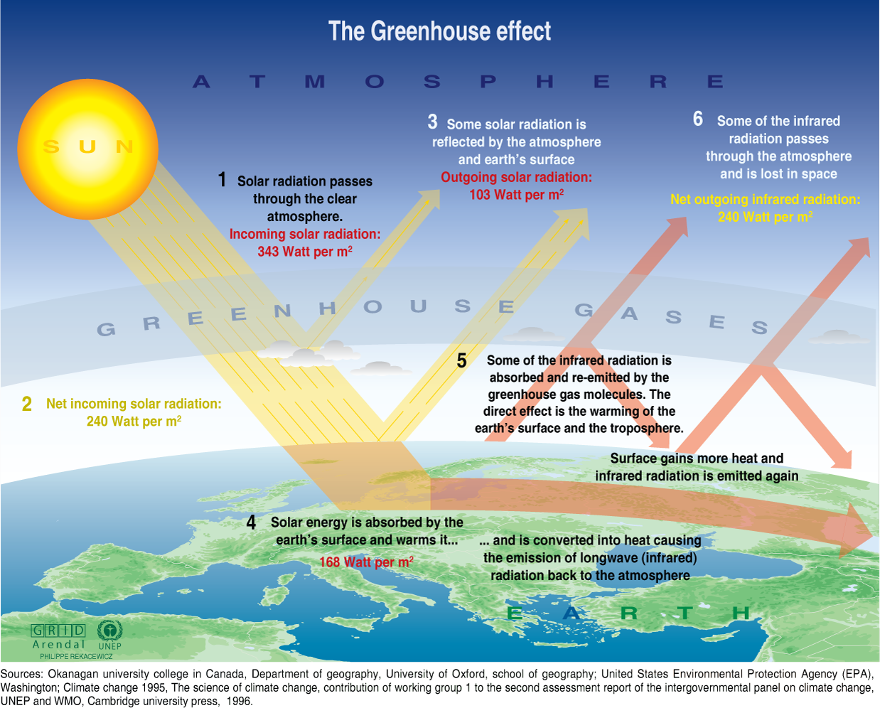 hight resolution of this is a detailed diagram of the greenhouse effect though this can trigger global warming it is very important for the survival of humans