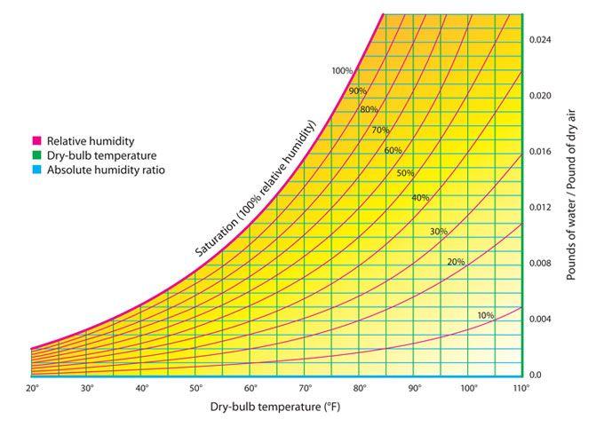 Basics Of The Psychrometric Chart  Chart