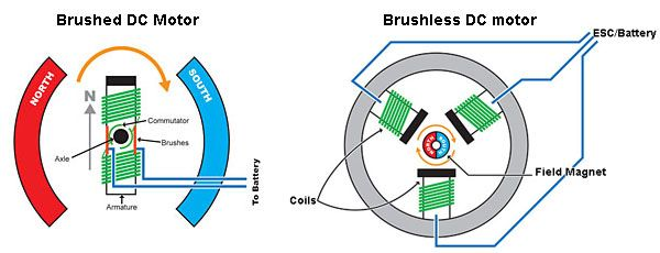 Brushed Rc Diagram - Wiring Diagram Completed