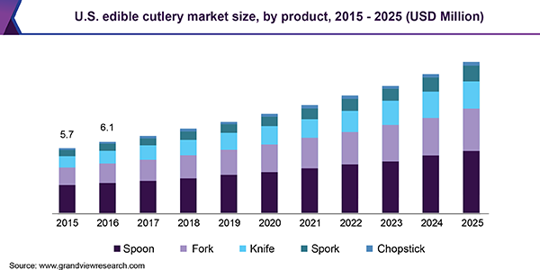 Edible Cutlery Market To Witness Surging Growth At 8 3 Cagr By 2025 Grand View Research Inc In 2020 Developed Economy Bridgewater Candle Segmentation