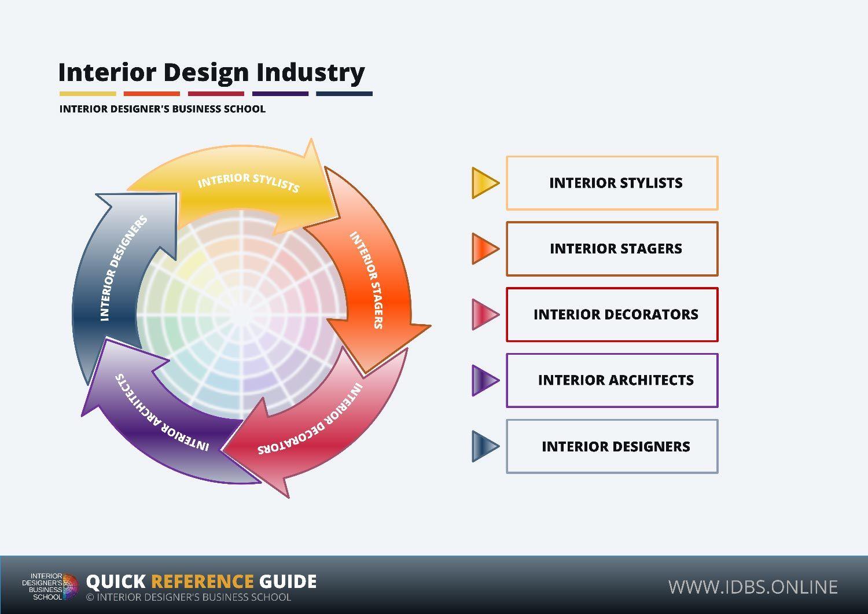 Interior Designer Interior Stylist Interior Decorator Interior