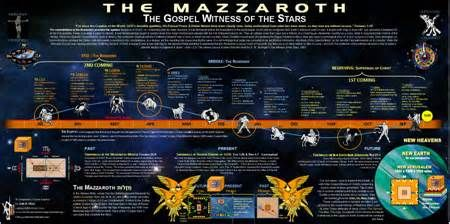 Image result for WHAT IS A MAZZAROTH