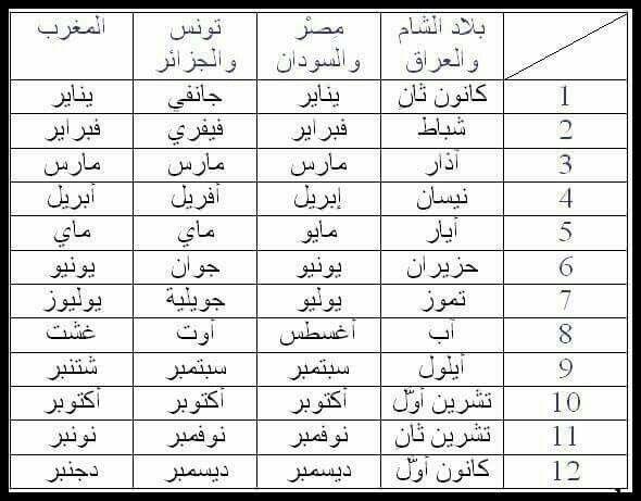 اسماء الشهور في بعض البلدان العربية Arabic Language Arabic Langauge Learning Arabic