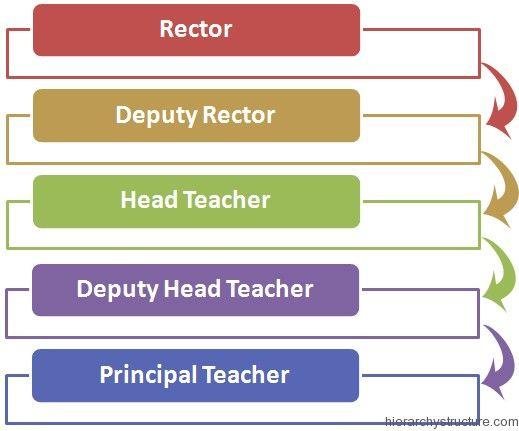 High School Social Hierarchy High School Hierarchy School