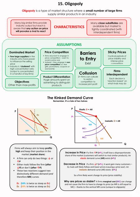 15-Oligopoly | Knowledge | Economics lessons, Economics 101
