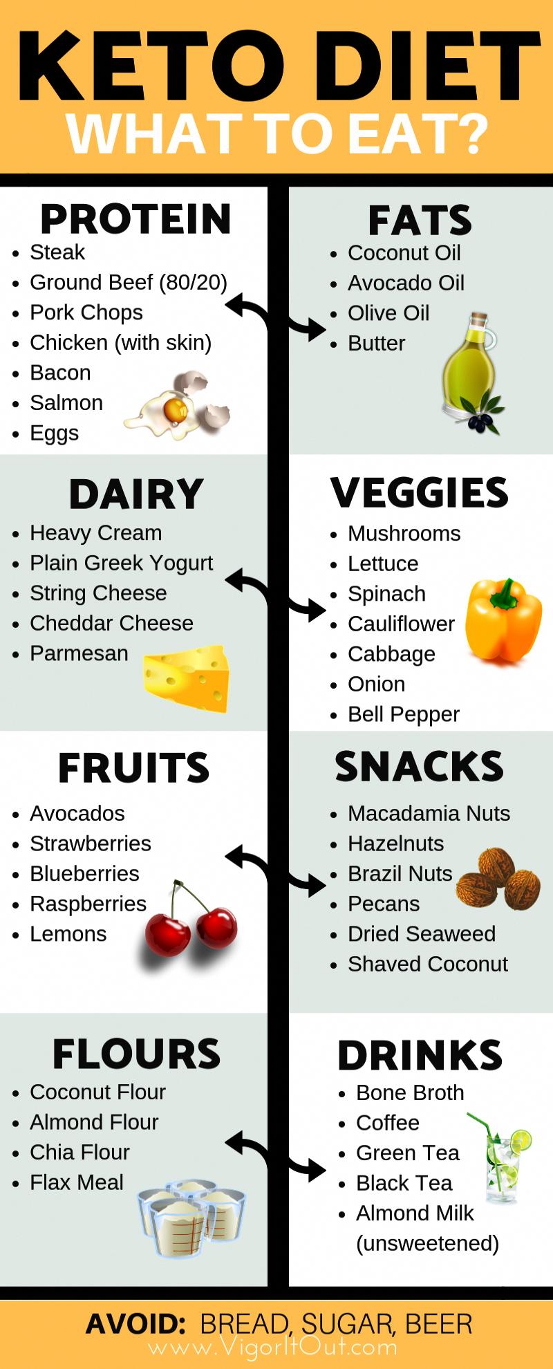 Verrines With Mango Healthy Food Mom Recipe Keto Diet Diet Ketogenic Diet Meal Plan