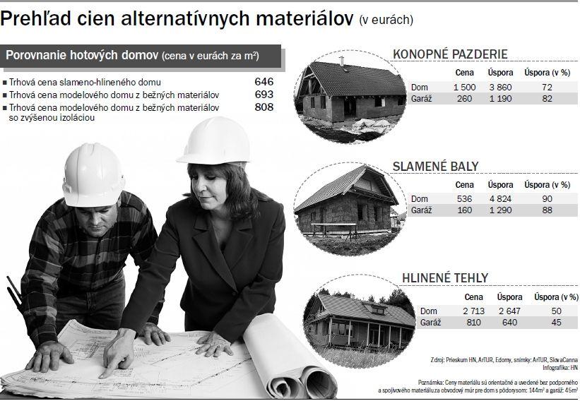 Prehľad cien alternatívnych materiálov (v eurách)