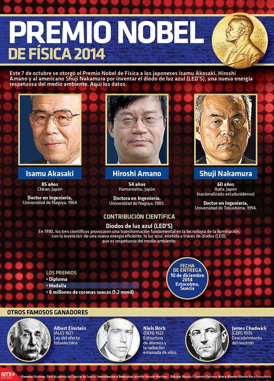 El 7 de octubre se otorgó el Premio Nobel de Física a los japoneses Isamu Akasaki, Hiroshi Amano y al americano Shuji Nakamura, por la invensión del diodo de color azul (LED'S), una nueva energía que es amigable con el medio ambiente. Conoce más detalles. #Infographic.