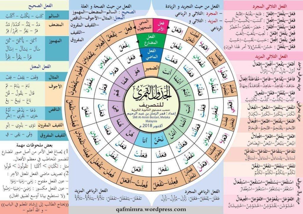 جدول تصريف Word Search Puzzle Words Periodic Table