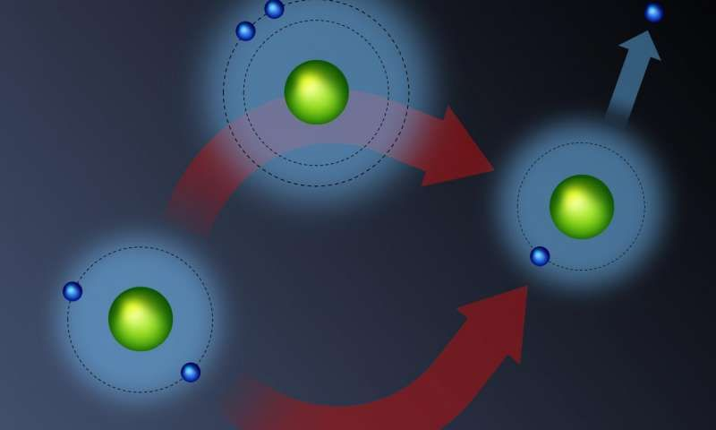Scientists observe how quantum superpositions build up in a helium atom within femtoseconds