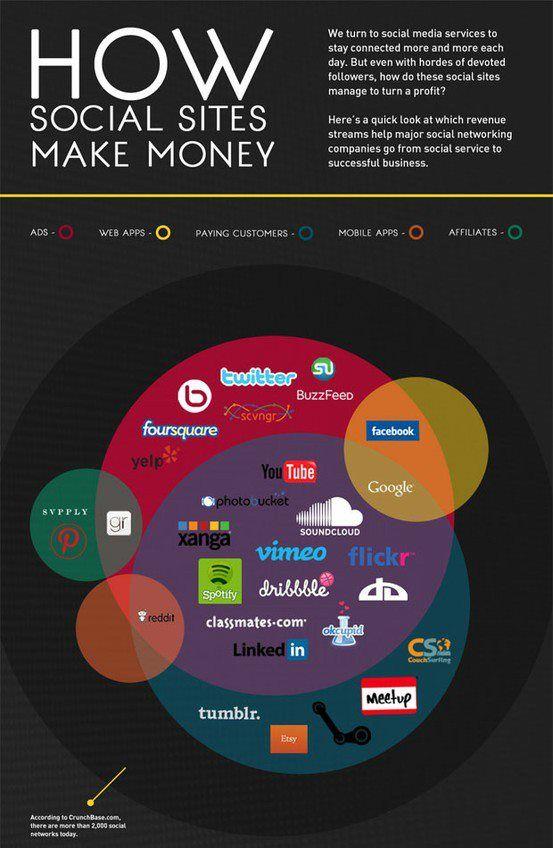 """Como os sites de redes sociais fazem """"dinheiro""""."""