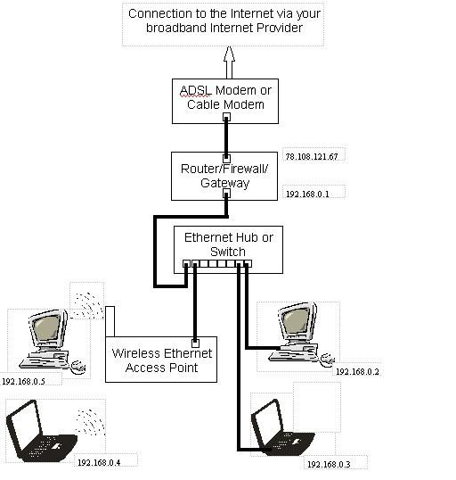 Skill: Setting up a network connection. In order to gain ... on