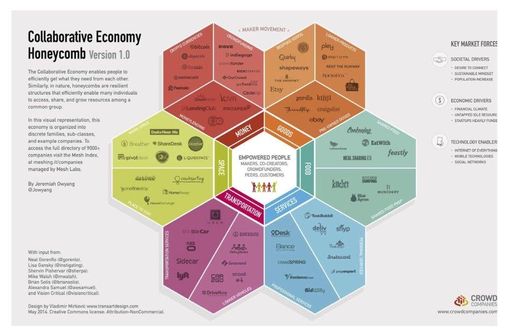 Crowd-Companies_Collaborative-Economy-Honeycomb_v1