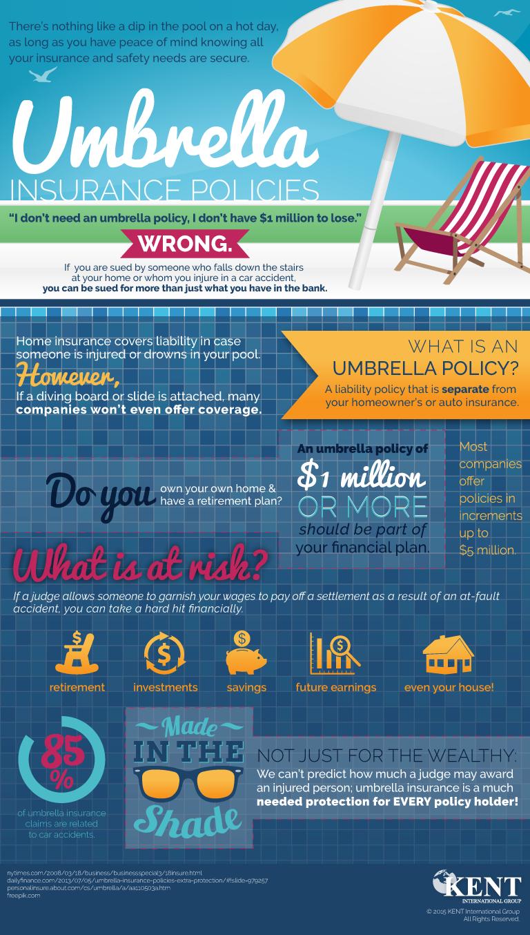 to United Insurances Blog, An Award Blog That