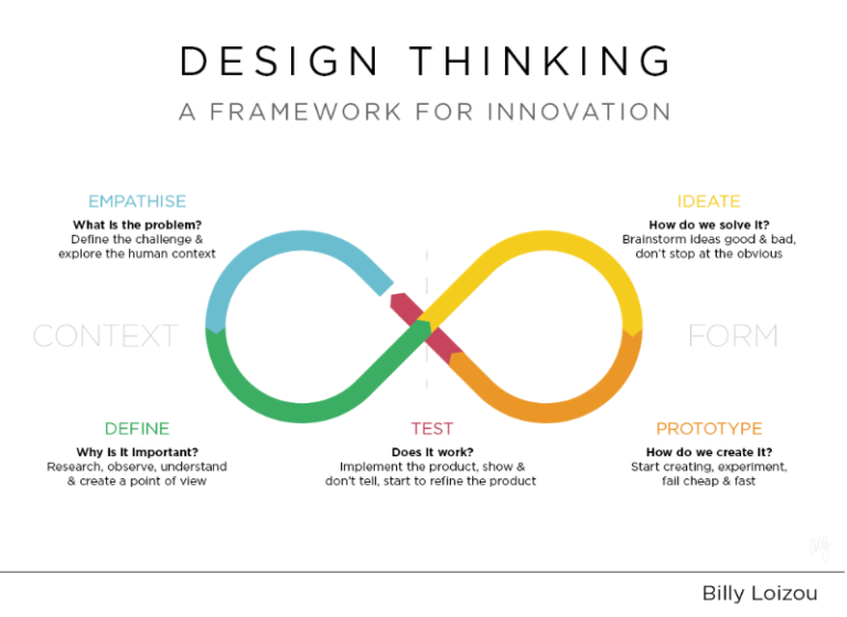 How Design Thinking Is Disrupting HR - Digital HR Tech blog #softwaredesign