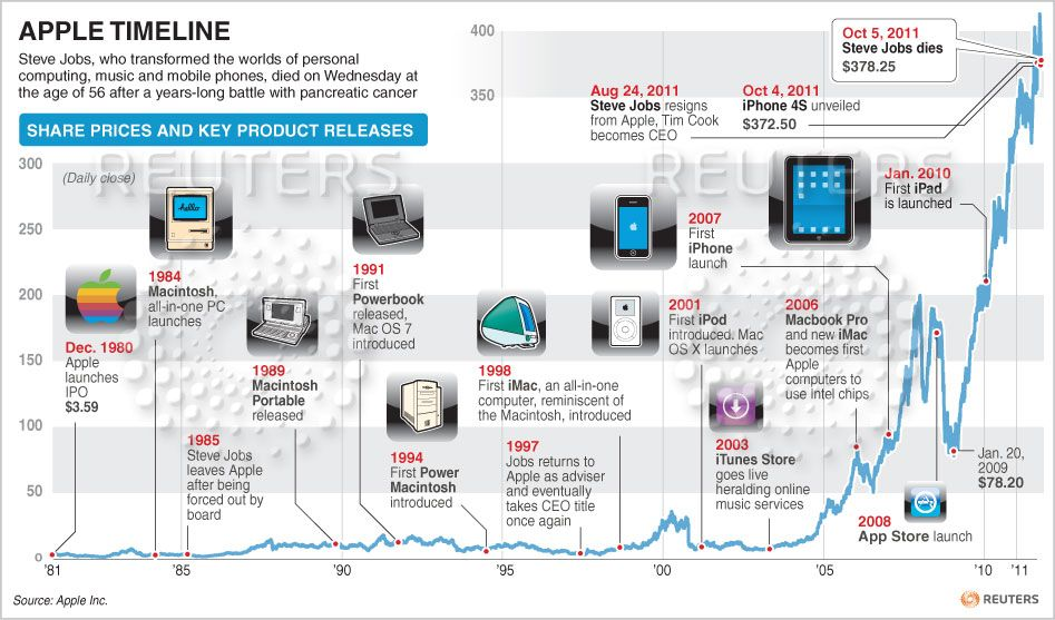 Apple timeline Product releases and share prices since