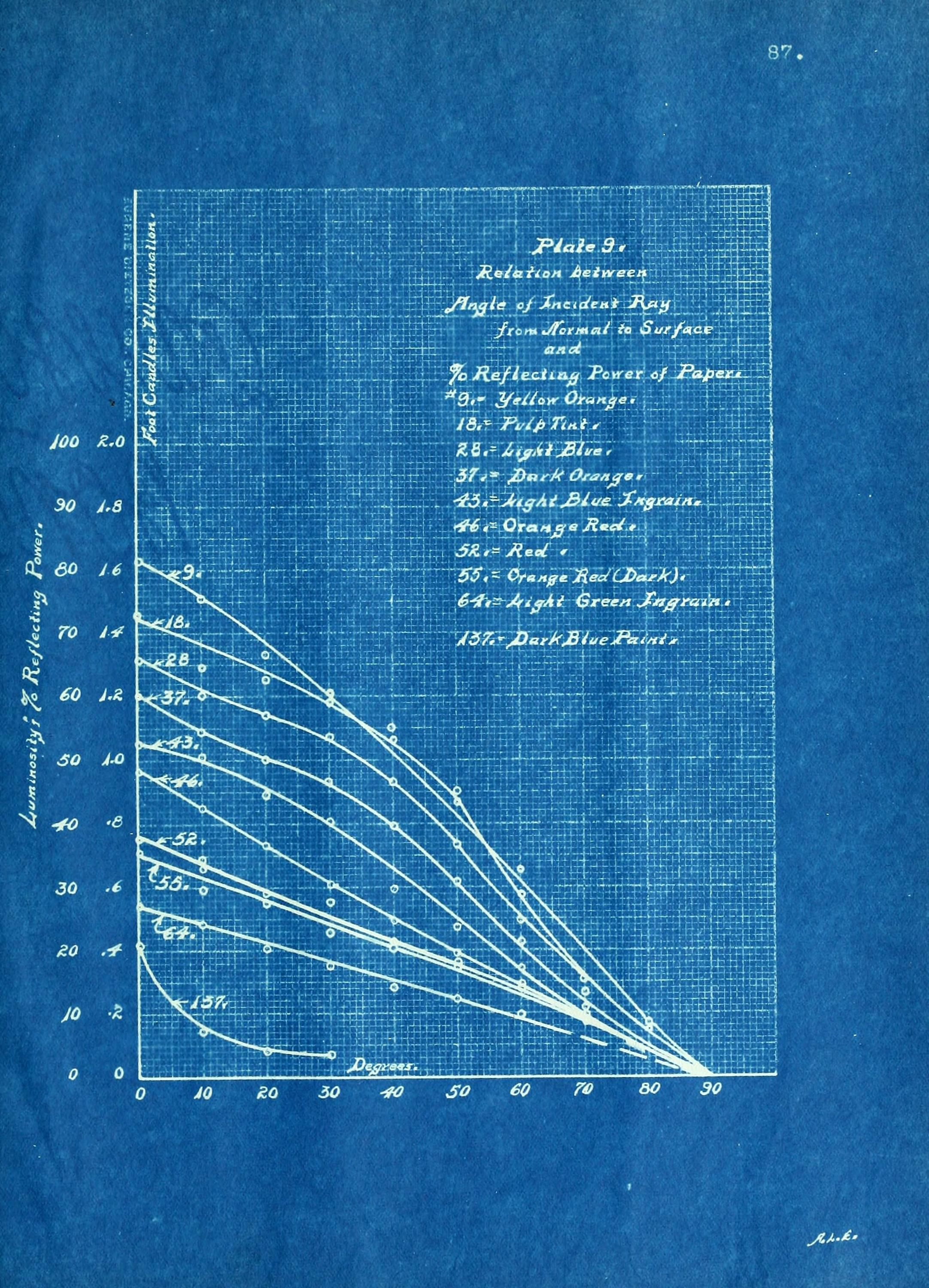 Vintage blueprint of data carbon paper science illustration vintage blueprint of data carbon paper malvernweather Image collections