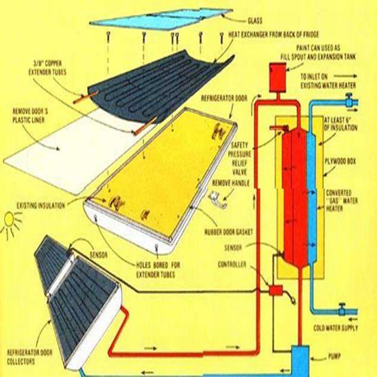 Recycled Refrigerator Solar Water Heater Designs Mother Earth News Solar Water Solar Technology Solar Refrigerator