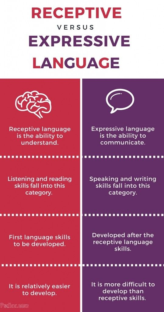 Difference Between Receptive And Expressive Language Expressive Language Expressive Language Disorder Receptive Language Activities