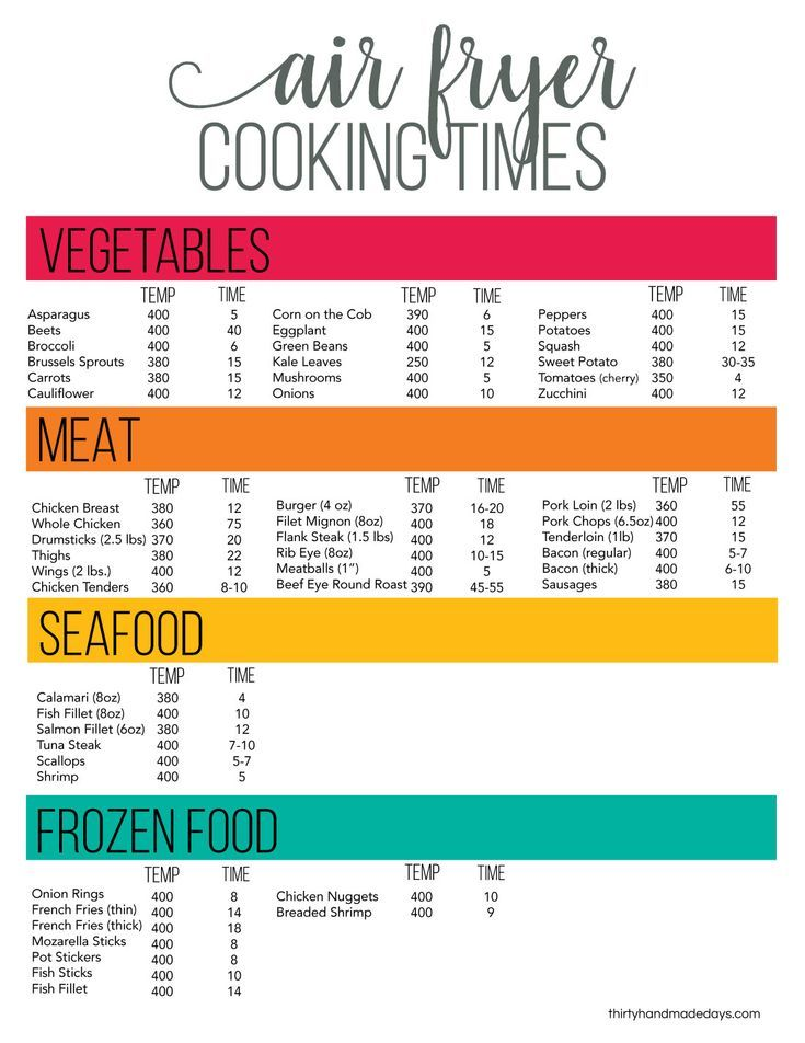 Printable Air Fryer Cheat Sheet | Air fryer cooking times