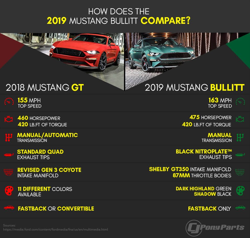 Is The Bullitt More Than Just A Slightly Upgraded Mustang Gt