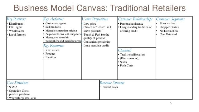 retail business model canvas