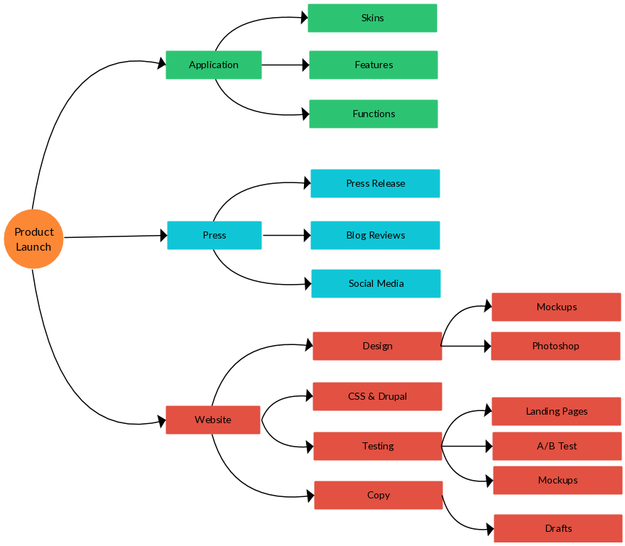 A Mind Map To Plan A Product Launch