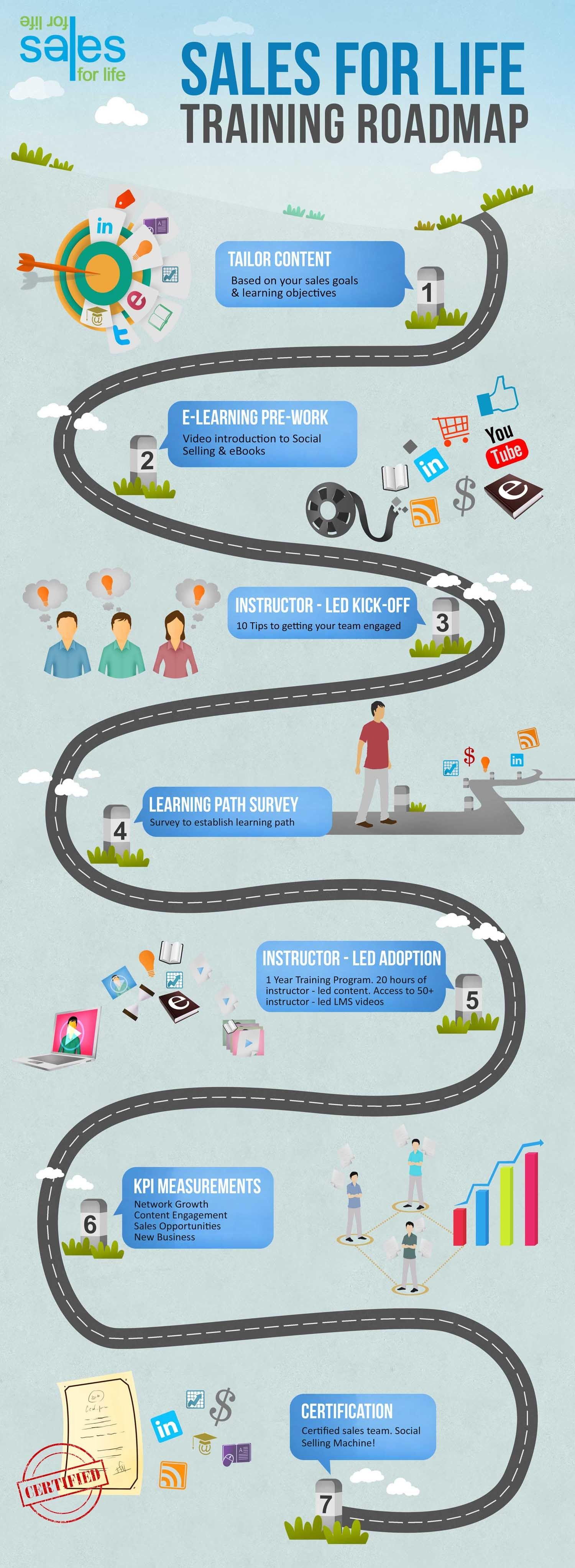 Training roadmap infographic infographic sales pinterest training roadmap infographic infographic 1betcityfo Image collections