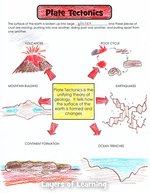 Todays Science Lesson On Plate Tectonics Pinterest Plate