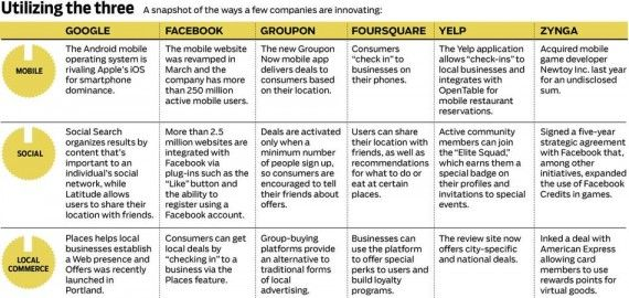 SoLoMo for Dummies - how it works for key social platforms. Facebook, Google, Foursquare, Groupon, coupons