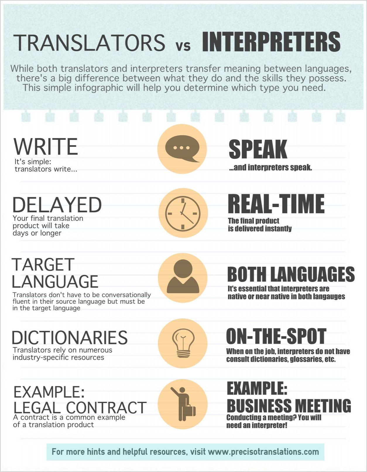 Translator (profession). Description of the profession. Who is an interpreter
