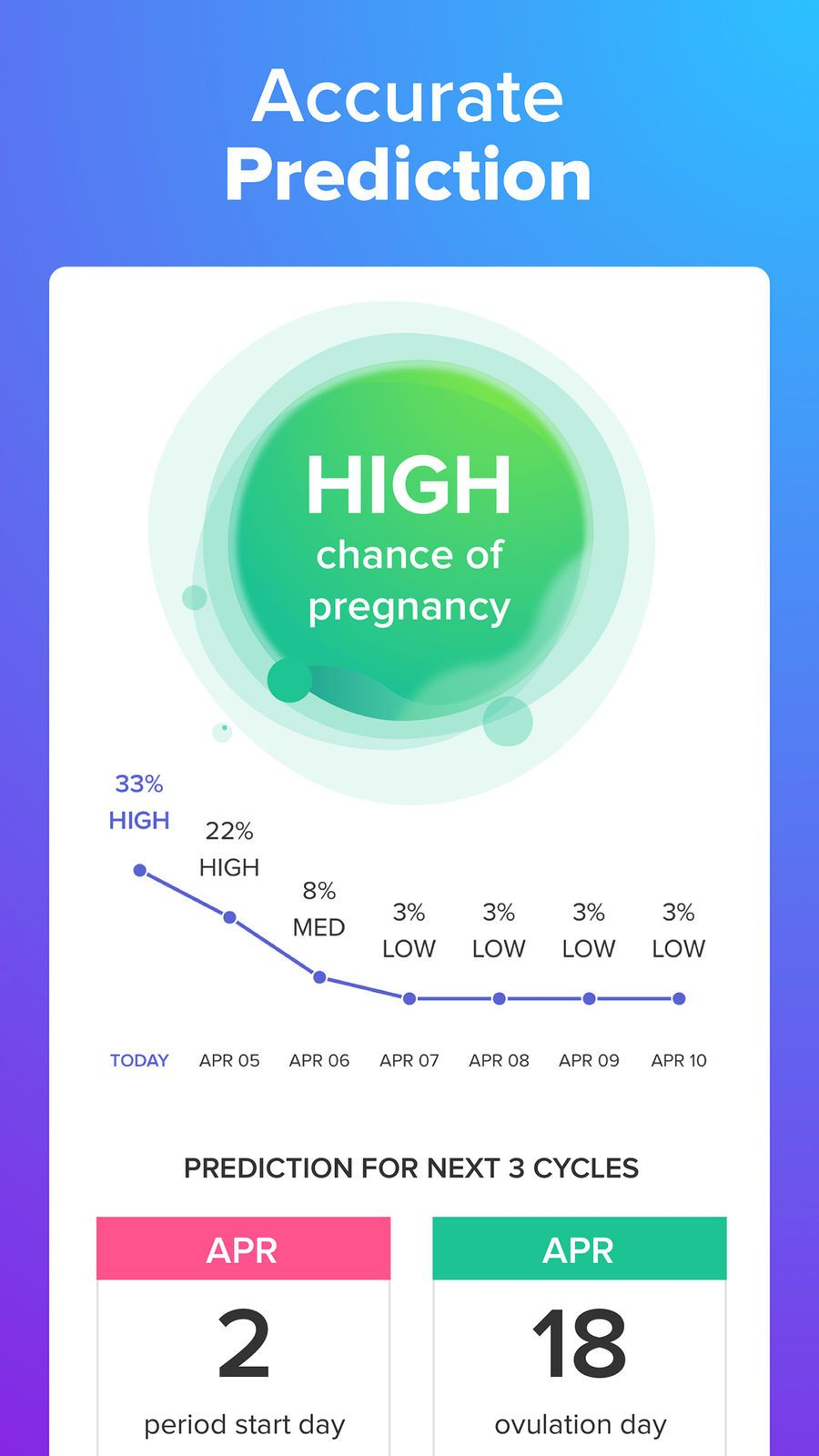 Glow Ovulation, Period Tracker FitnessampiosMedical
