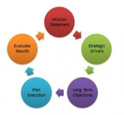 Image Result For Images Of Strategic Planning  Swot Analysis