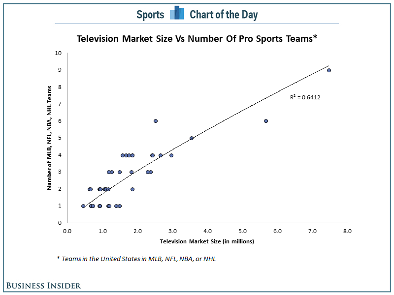Chart Some Us Cities May Have Too Many Pro Sports Teams Pro Sports Sports Team Sports