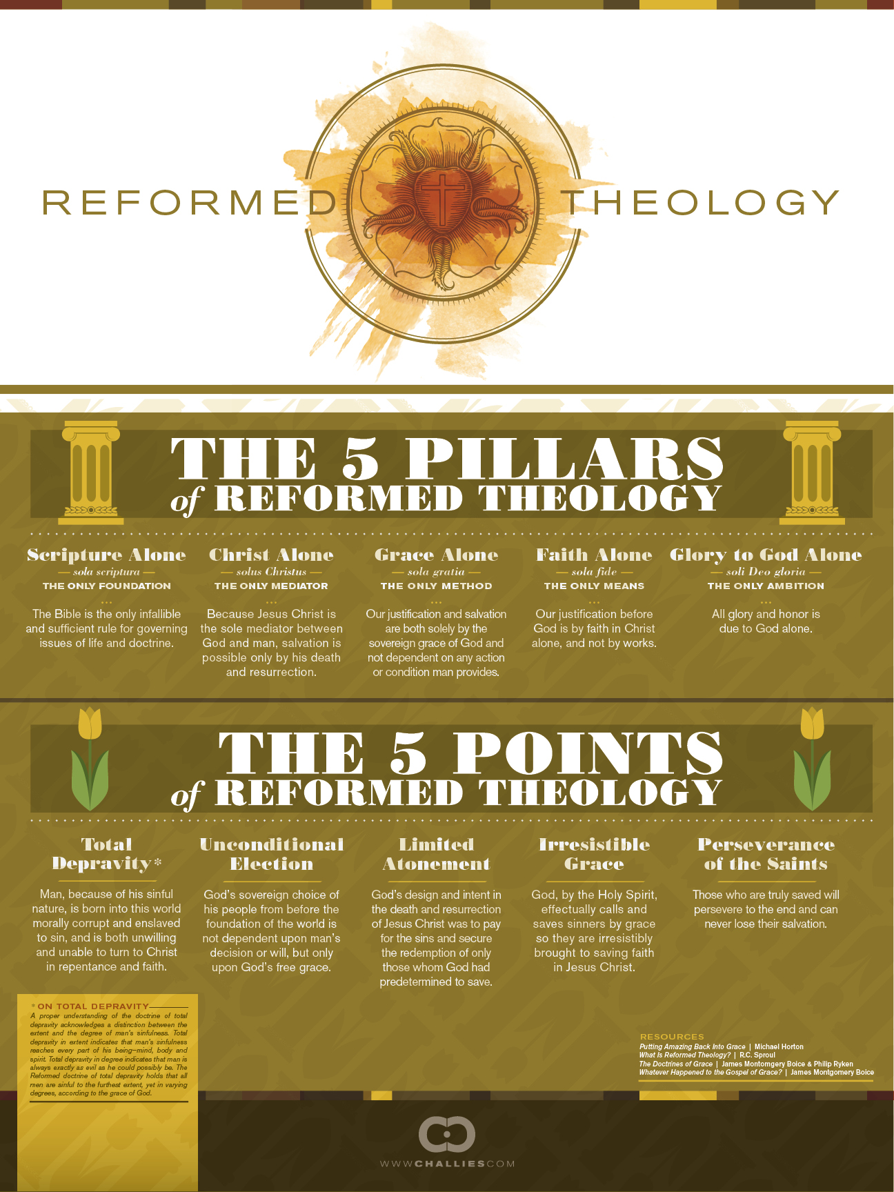 Pin by Jerry King on Theology | Reformed theology