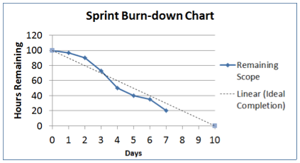 Sprint Burn Down  Verizon Yahoo Search Yahoo Image Search Results
