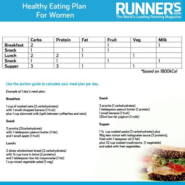 Diet Plans For Male Runners