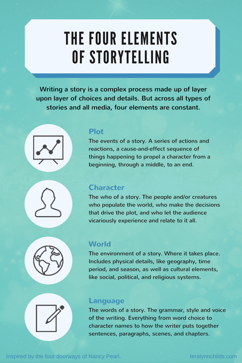 The 4 Elements of Storytelling Infographic Creative