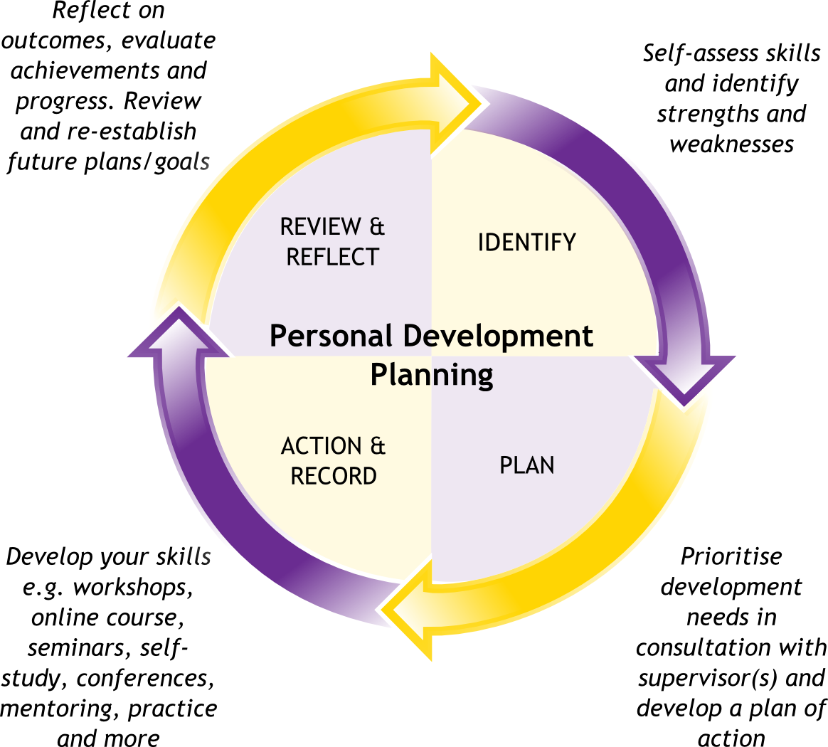 personal development plans assignment in business See the mandatory noaa pmf training and development program section for   development plan (idp): develop an individual development plan (idp) with the   building the developmental assignment business case.