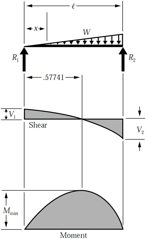 Fantastic Shear Force Bending Moment Diagram For Uniformly Distributed Load Wiring 101 Ouplipimpapsstreekradiomeanderfmnl