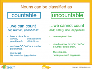 Hello Children Read The Information In The Pictures To Differentiate Between Countable And Uncounta Nouns Grammar Teaching English Grammar Uncountable Nouns